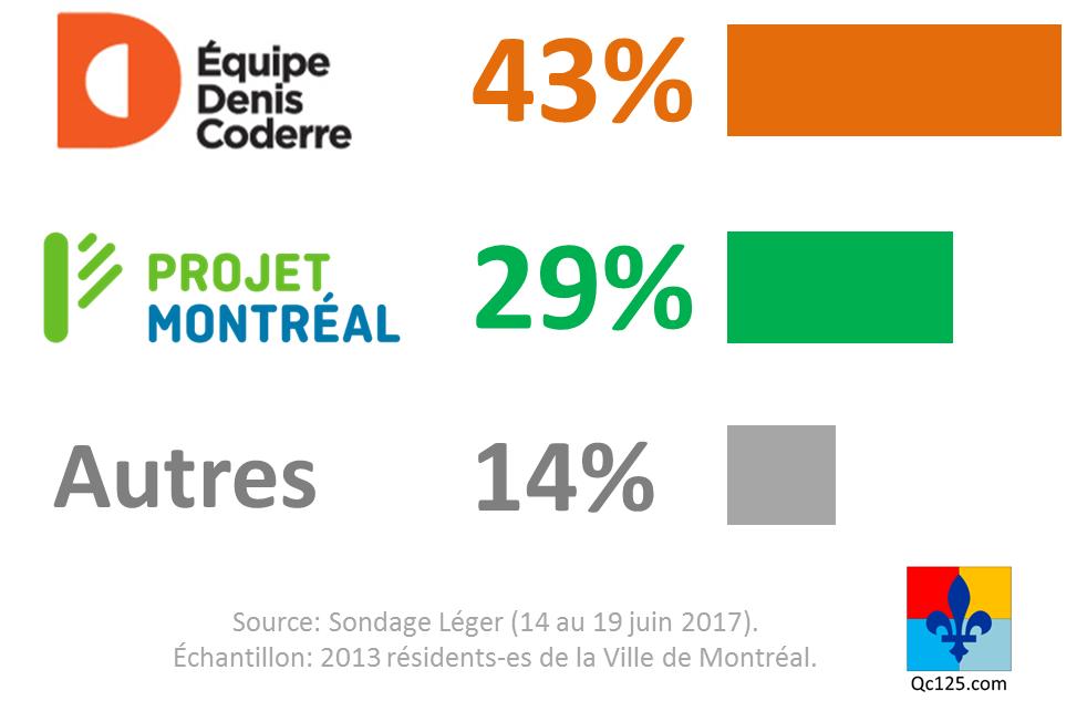 La course à la mairie de Montréal pourrait s'avérer plus serrée que l'on aurait